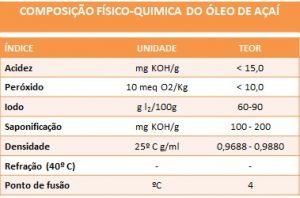 Açaí - tabela óleo 2