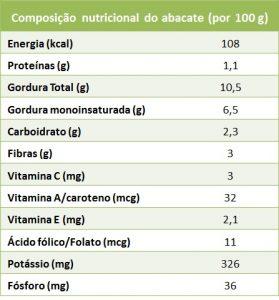 abacate - composição nutricional