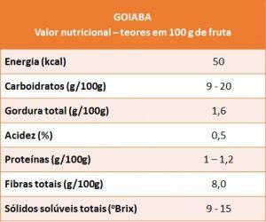 Resultado de imagem para tabela nutricional goiabada