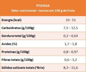 pitanga-vn